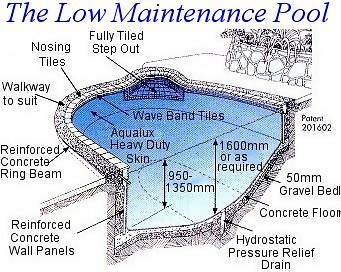 easycarelow maintenance pool constructionpleasure pools - Swimming Pool Structural Design